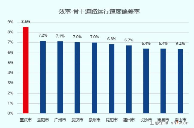 高德地图发布二季度中国堵城排行榜:重庆再居榜首