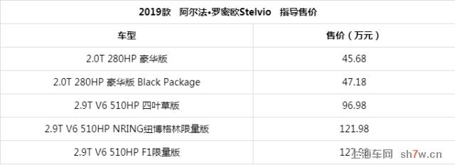 虽然卖的不好,但2019款阿尔法·罗密欧Giulia/Stelvio还是来了